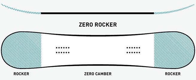 Snowboard-zero-flat-rocker